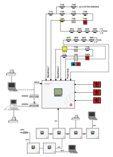 Sơ đồ nguyên lí hệ thống báo cháy Unipos