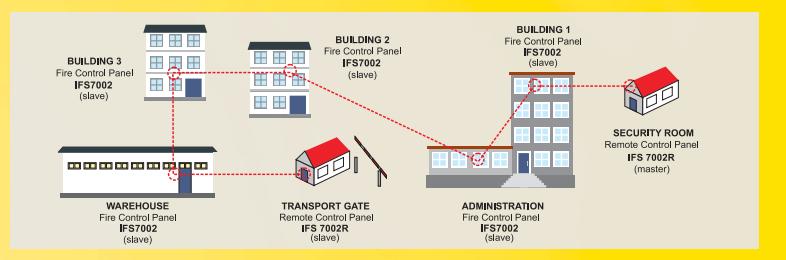 sơ đồ hệ thống IFS7000