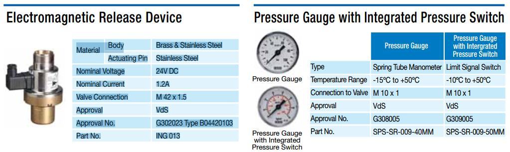Đồng hồ áp xuất công tắc áp xuất FM-200 SRI